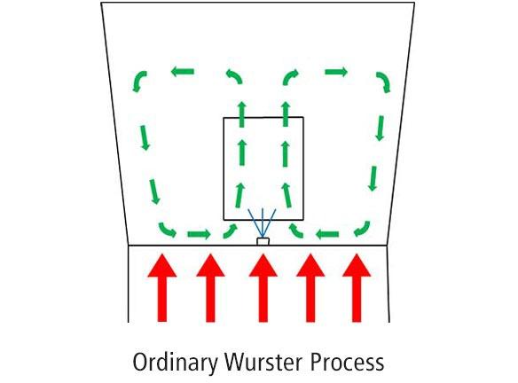 Proceso de Wurster